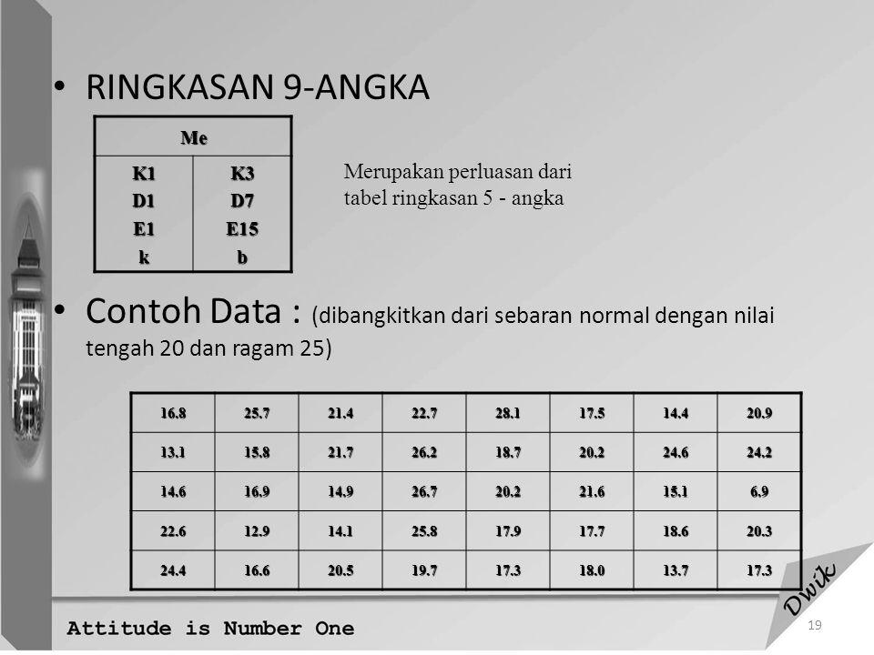 RINGKASAN 9-ANGKA Contoh Data : (dibangkitkan dari sebaran normal dengan nilai tengah 20 dan ragam 25)