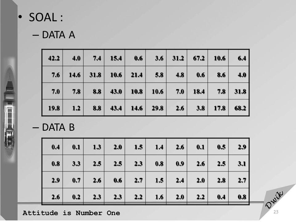 SOAL : DATA A. DATA B. 42.2. 4.0. 7.4. 15.4. 0.6. 3.6. 31.2. 67.2. 10.6. 6.4. 7.6. 14.6.