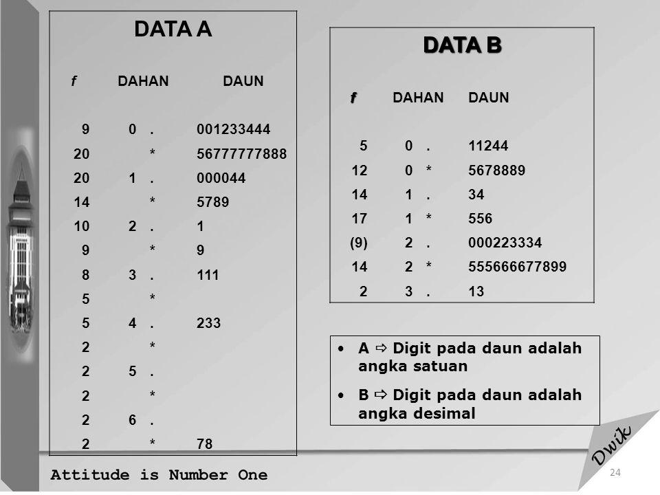 DATA A DATA B f DAHAN DAUN 9 . 001233444 20 * 56777777888 1 000044 14