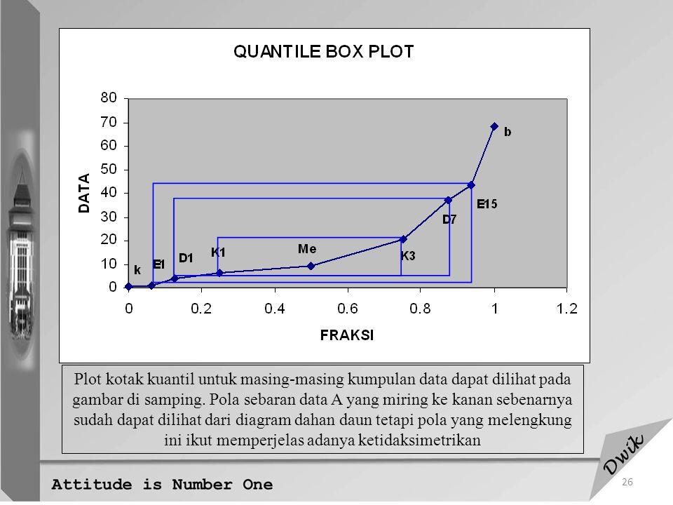 Plot kotak kuantil untuk masing-masing kumpulan data dapat dilihat pada gambar di samping.