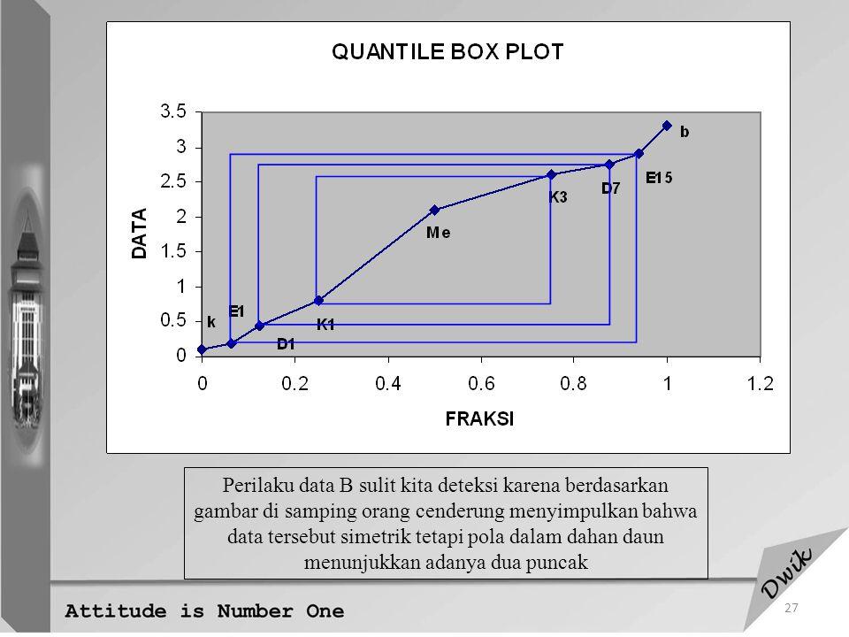 Perilaku data B sulit kita deteksi karena berdasarkan gambar di samping orang cenderung menyimpulkan bahwa data tersebut simetrik tetapi pola dalam dahan daun menunjukkan adanya dua puncak