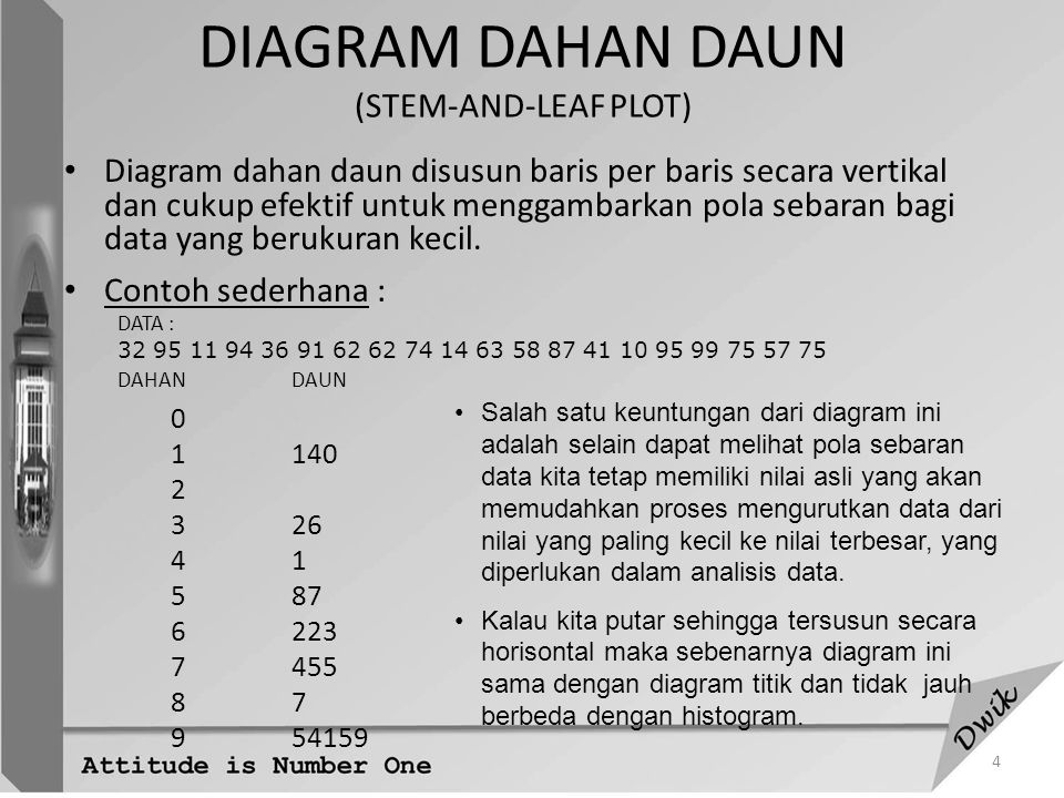 DIAGRAM DAHAN DAUN (STEM-AND-LEAF PLOT)