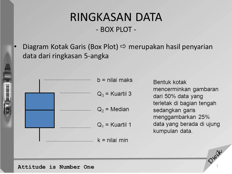 RINGKASAN DATA - BOX PLOT -