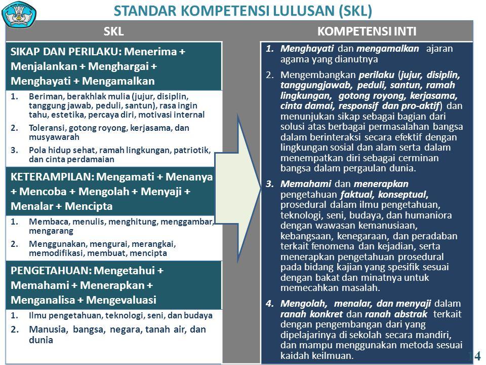 STANDAR KOMPETENSI LULUSAN (SKL)
