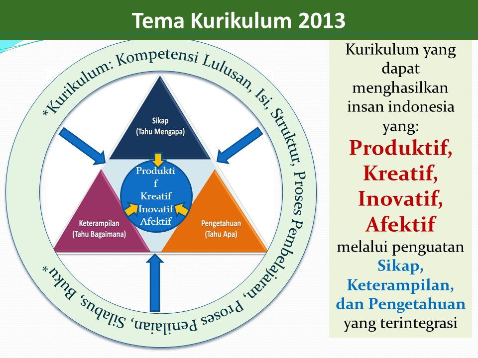 Tema Kurikulum 2013 Produktif, Kreatif, Inovatif, Afektif