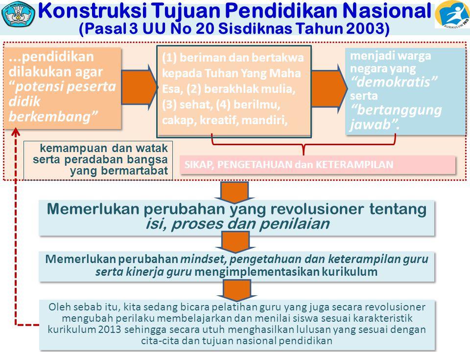 Konstruksi Tujuan Pendidikan Nasional (Pasal 3 UU No 20 Sisdiknas Tahun 2003)