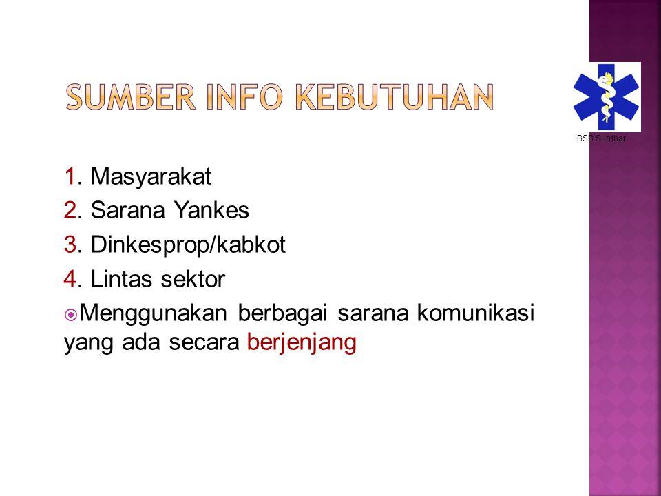 Sumber Info Kebutuhan 1. Masyarakat 2. Sarana Yankes