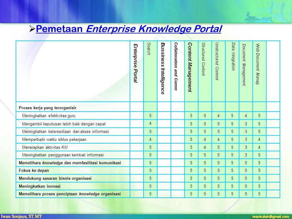 3. Pengembangan Infrastruktur Teknologi Informasi