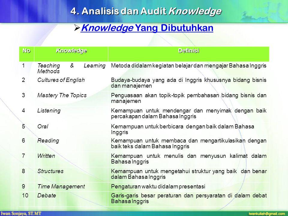 Pemetaan Enterprise Knowledge Portal