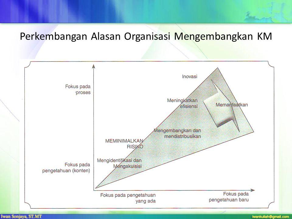 Perkembangan Alasan Organisasi Mengembangkan KM