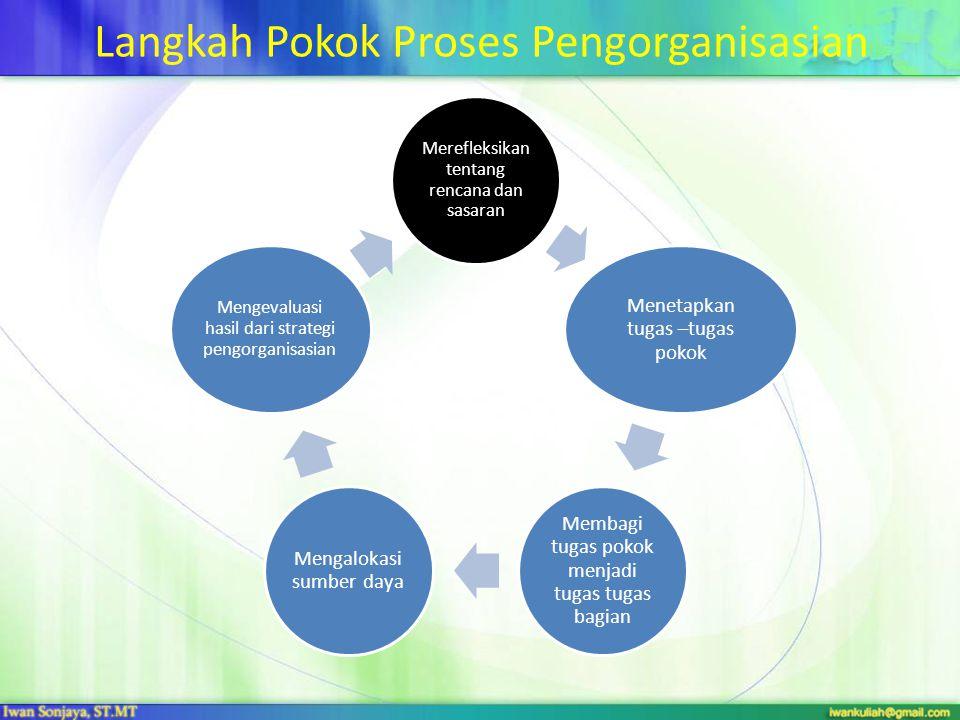 Langkah Pokok Proses Pengorganisasian