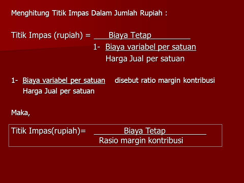 Titik Impas (rupiah) = Biaya Tetap_________