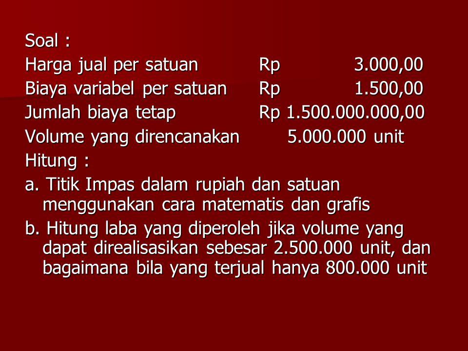 Soal : Harga jual per satuan Rp 3.000,00. Biaya variabel per satuan Rp 1.500,00.