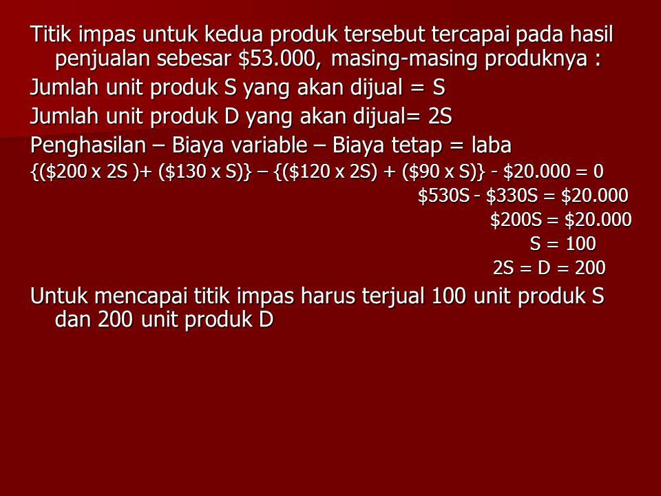 Jumlah unit produk S yang akan dijual = S