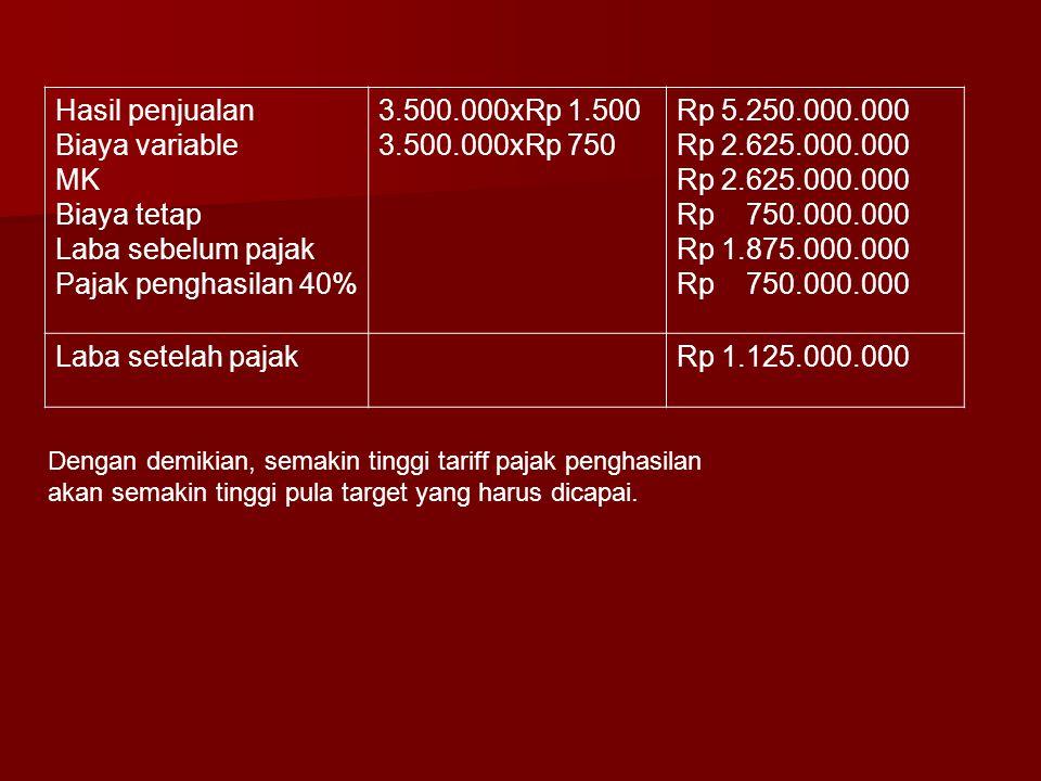 Hasil penjualan Biaya variable MK Biaya tetap Laba sebelum pajak