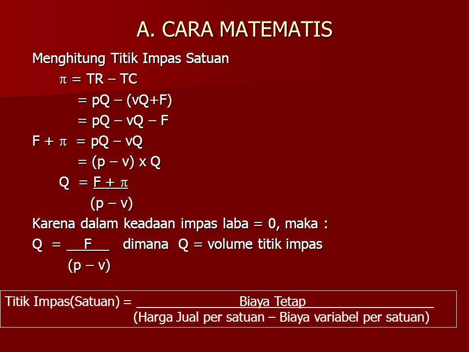 A. CARA MATEMATIS Menghitung Titik Impas Satuan  = TR – TC