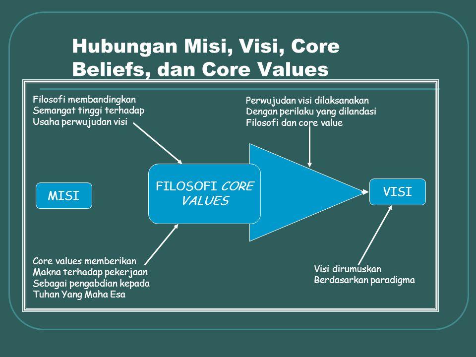 Hubungan Misi, Visi, Core Beliefs, dan Core Values