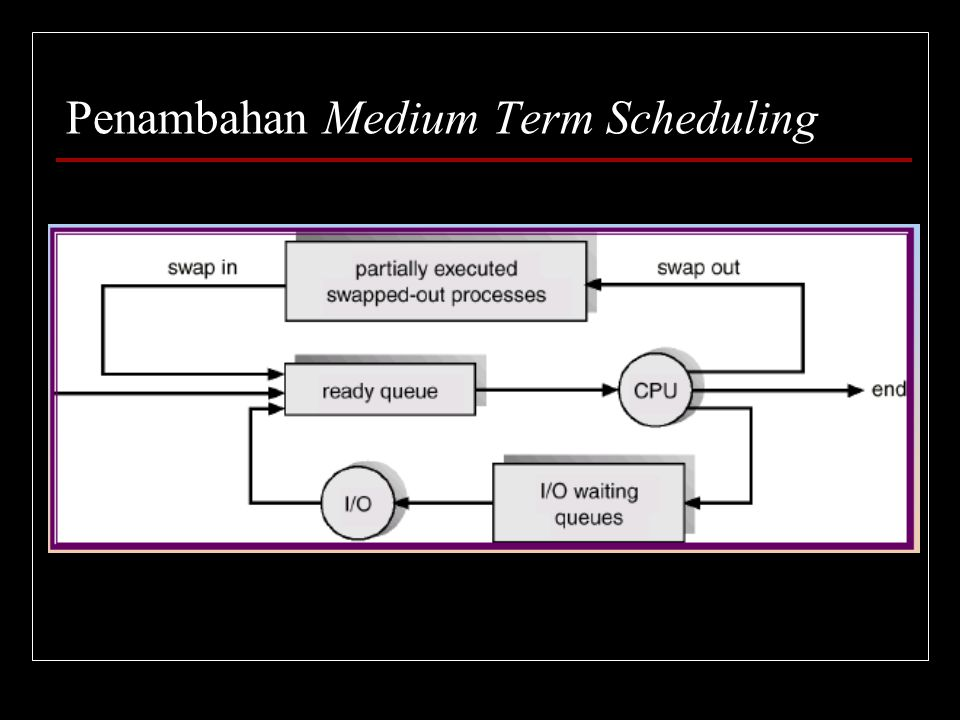 Penambahan Medium Term Scheduling