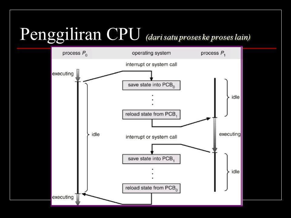 Penggiliran CPU (dari satu proses ke proses lain)