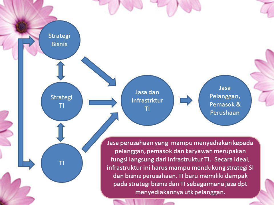 Jasa dan Infrastrktur TI Jasa Pelanggan, Pemasok & Perushaan