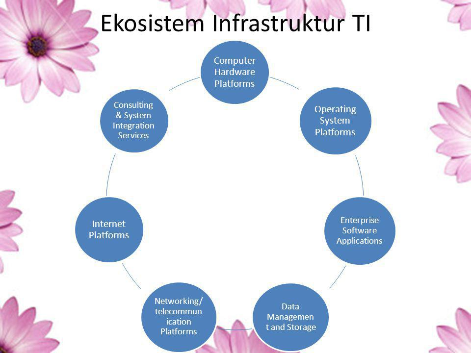 Ekosistem Infrastruktur TI