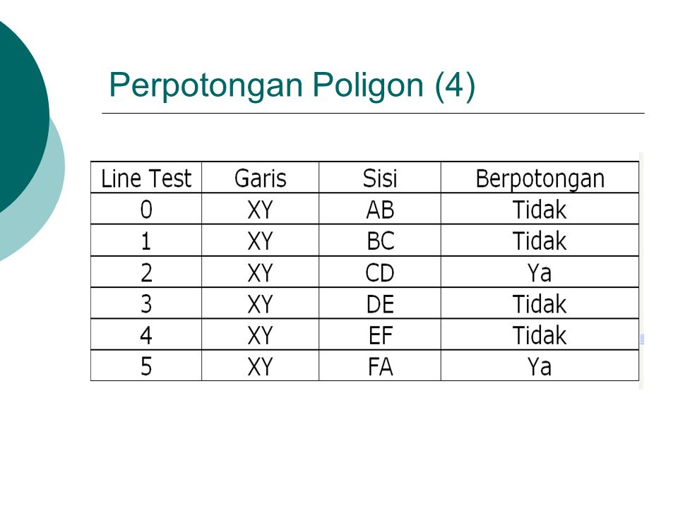 Perpotongan Poligon (4)