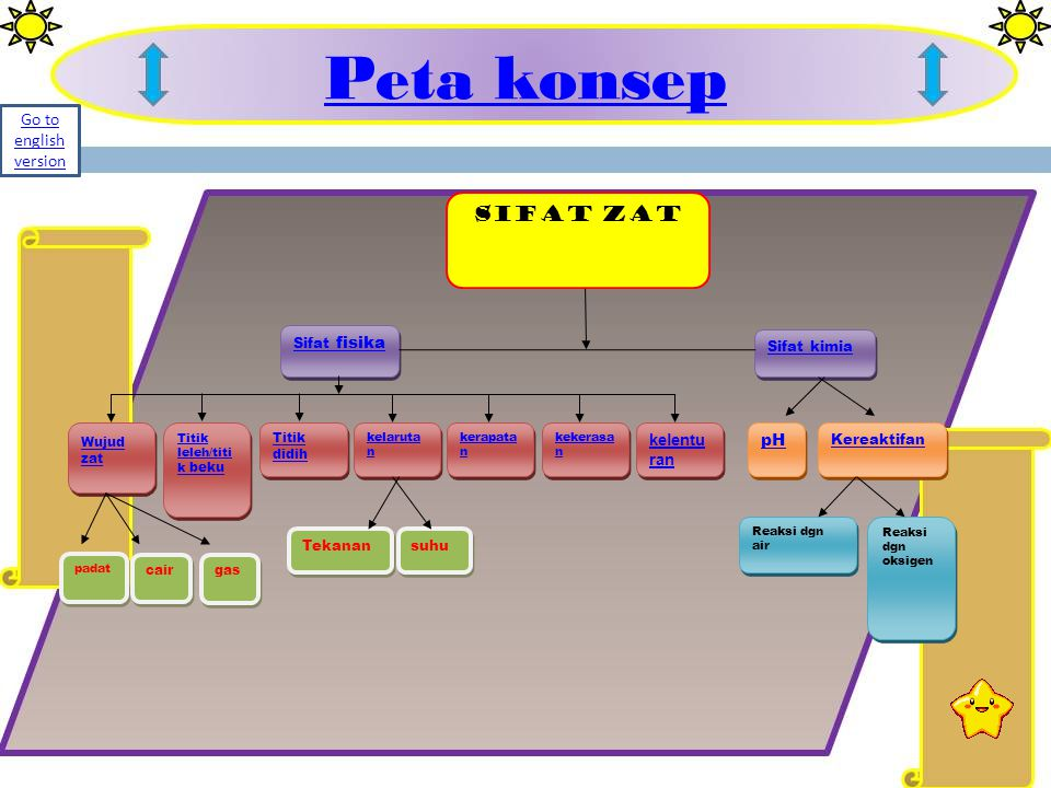Peta konsep SIFAT ZAT Go to english version pH kelentu ran