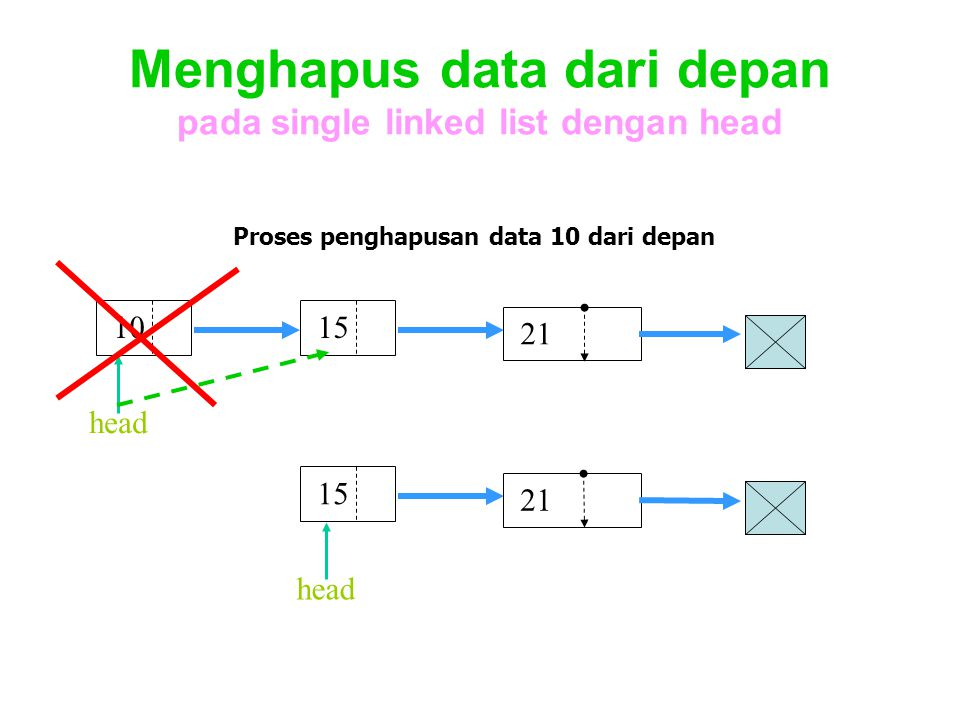 Menghapus data dari depan pada single linked list dengan head