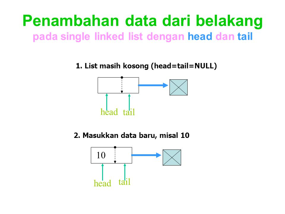 Penambahan data dari belakang pada single linked list dengan head dan tail