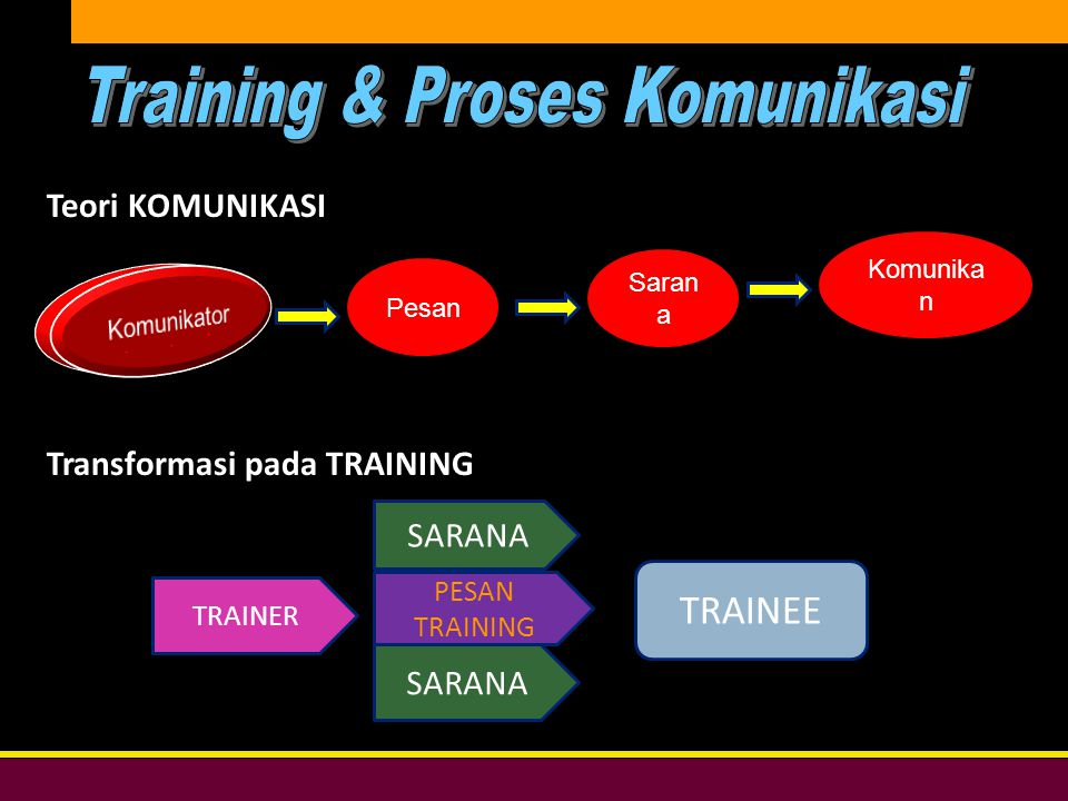 Training & Proses Komunikasi