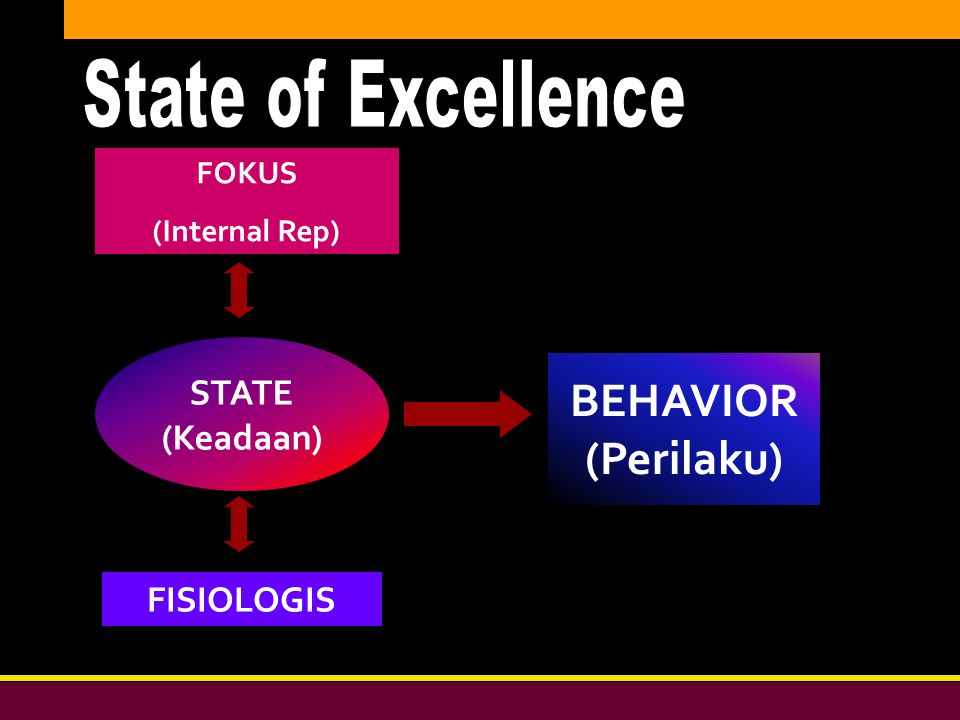 State of Excellence BEHAVIOR (Perilaku) STATE (Keadaan) FISIOLOGIS
