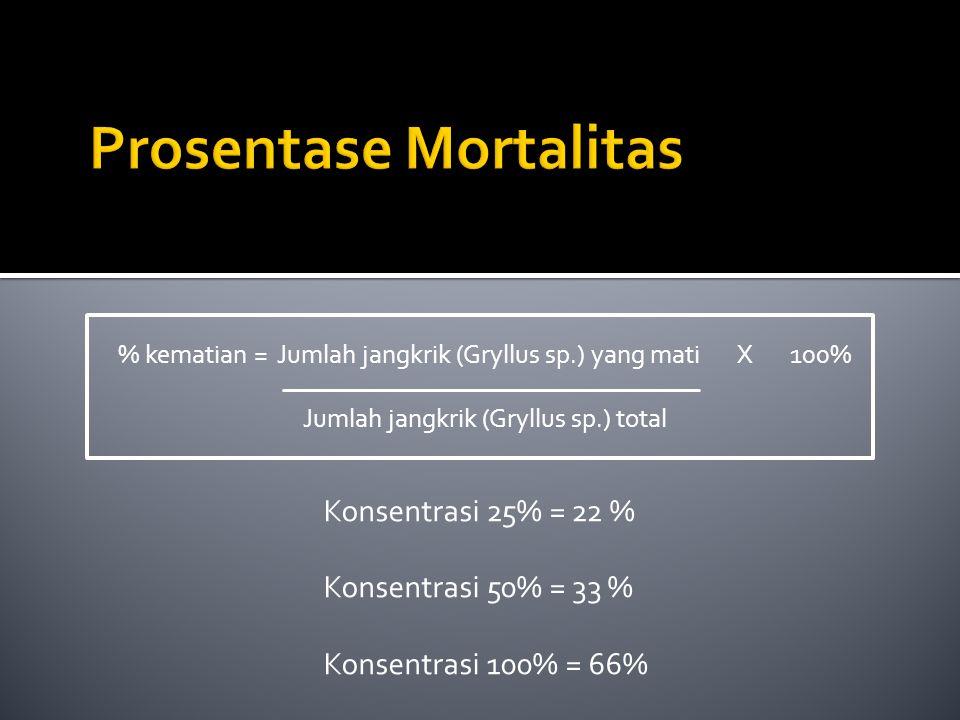 Prosentase Mortalitas