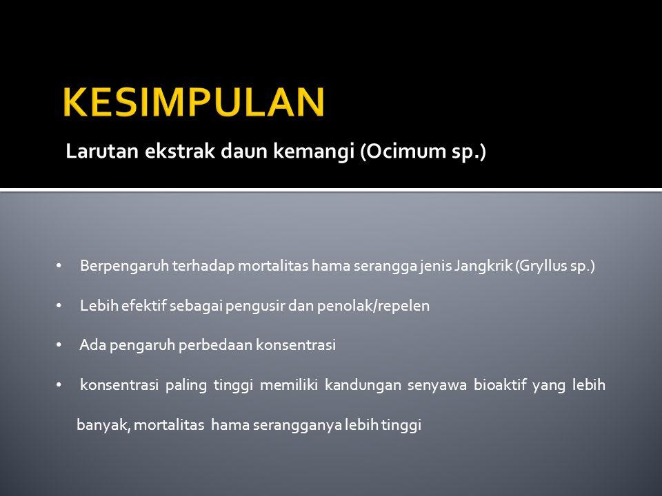 KESIMPULAN Larutan ekstrak daun kemangi (Ocimum sp.)