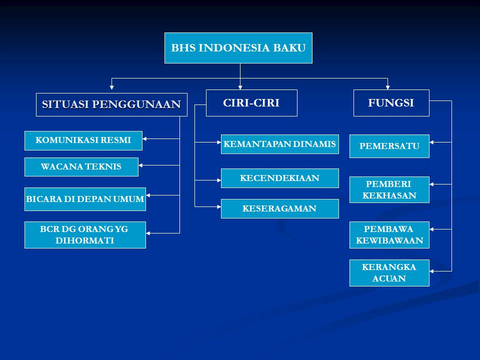BHS INDONESIA BAKU CIRI-CIRI FUNGSI SITUASI PENGGUNAAN