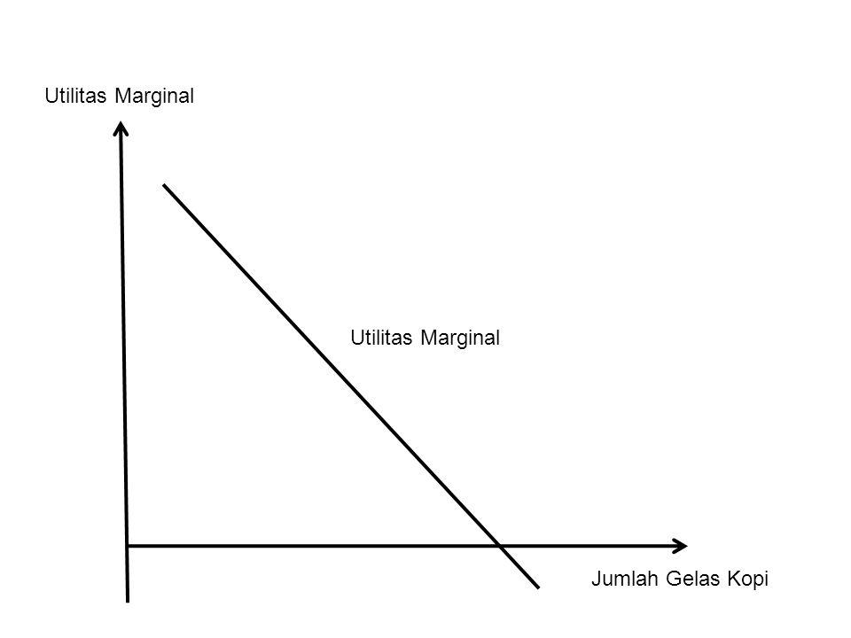 Utilitas Marginal Utilitas Marginal Jumlah Gelas Kopi