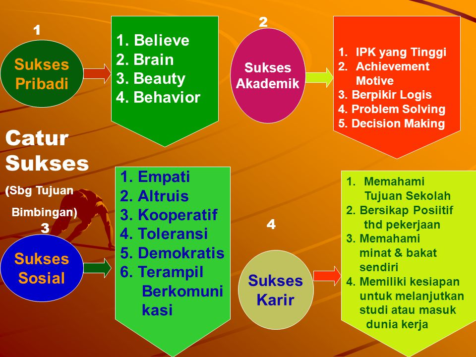 Catur Sukses Believe 2. Brain 3. Beauty Sukses 4. Behavior Pribadi