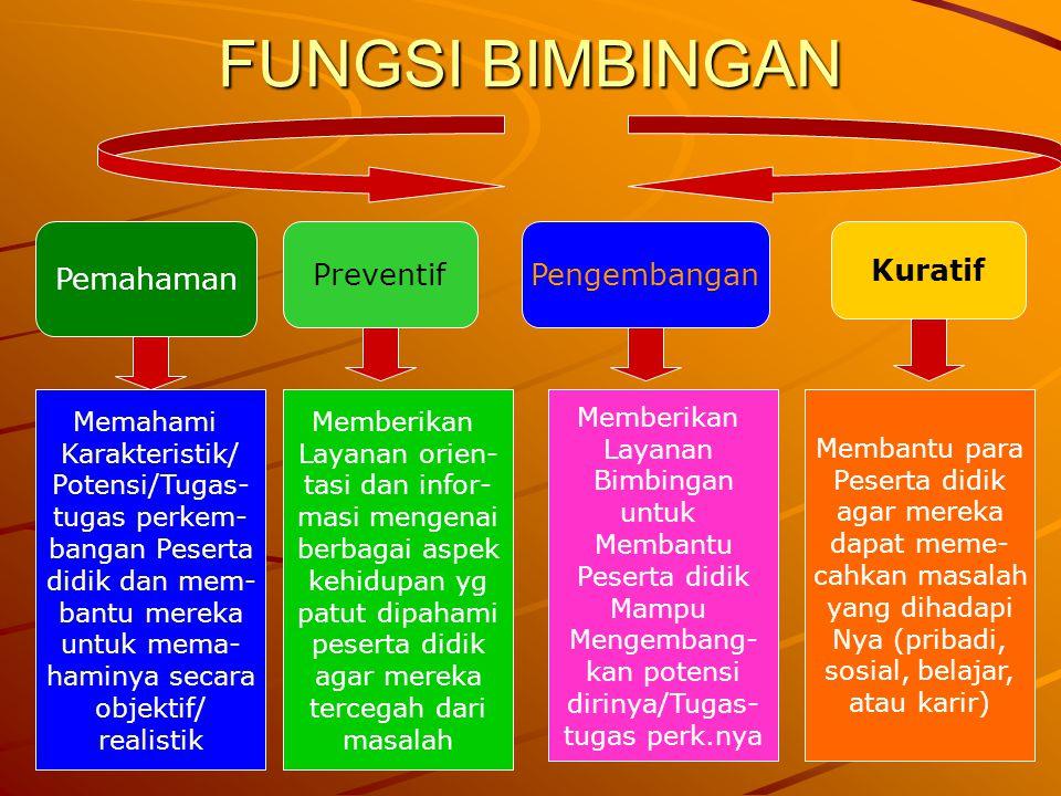 FUNGSI BIMBINGAN Pemahaman Preventif Pengembangan Kuratif Memahami