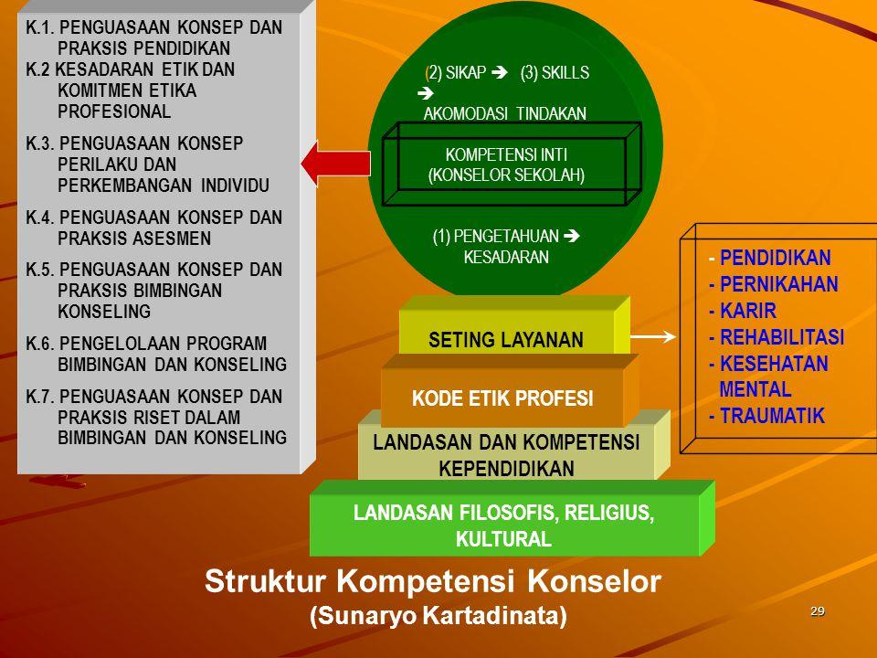 Struktur Kompetensi Konselor