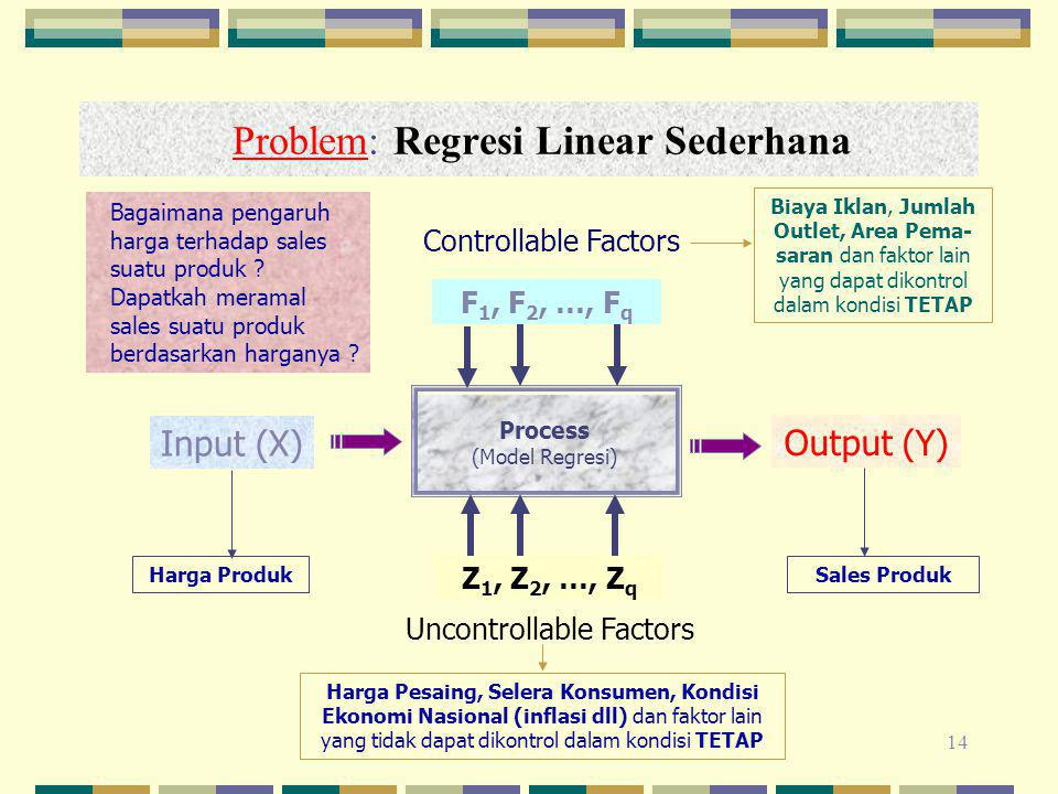 Problem: Regresi Linear Sederhana