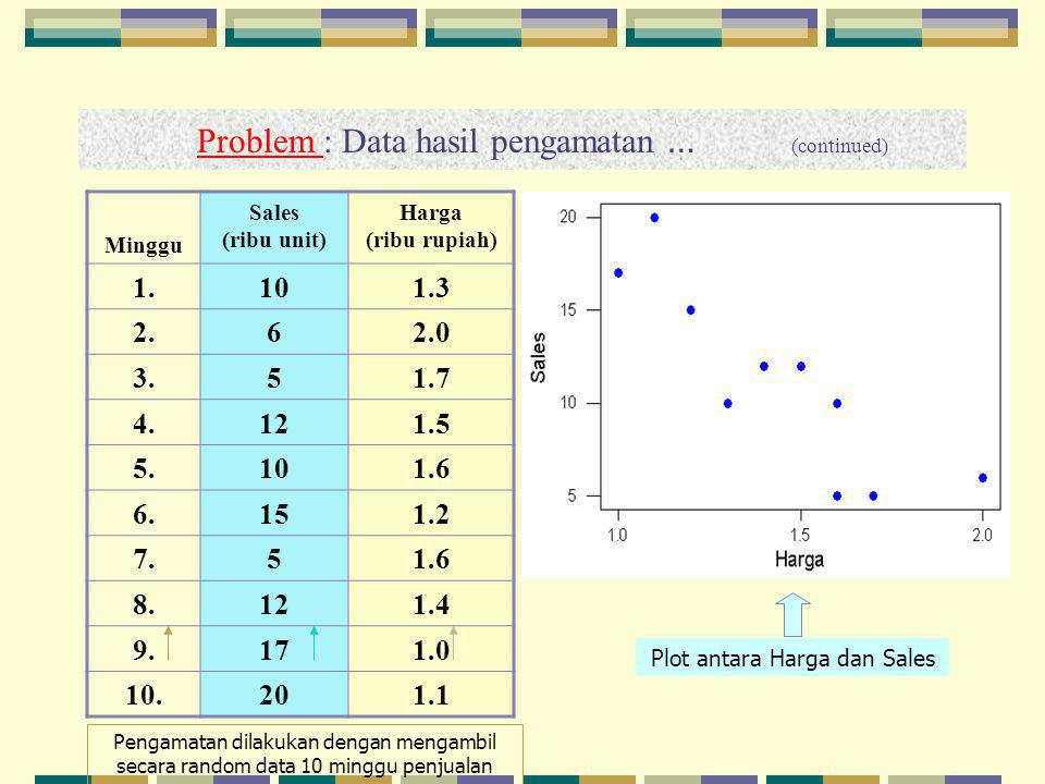 Problem : Data hasil pengamatan … (continued)