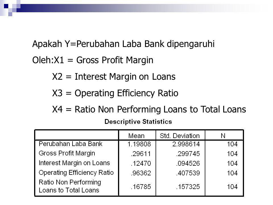 Apakah Y=Perubahan Laba Bank dipengaruhi