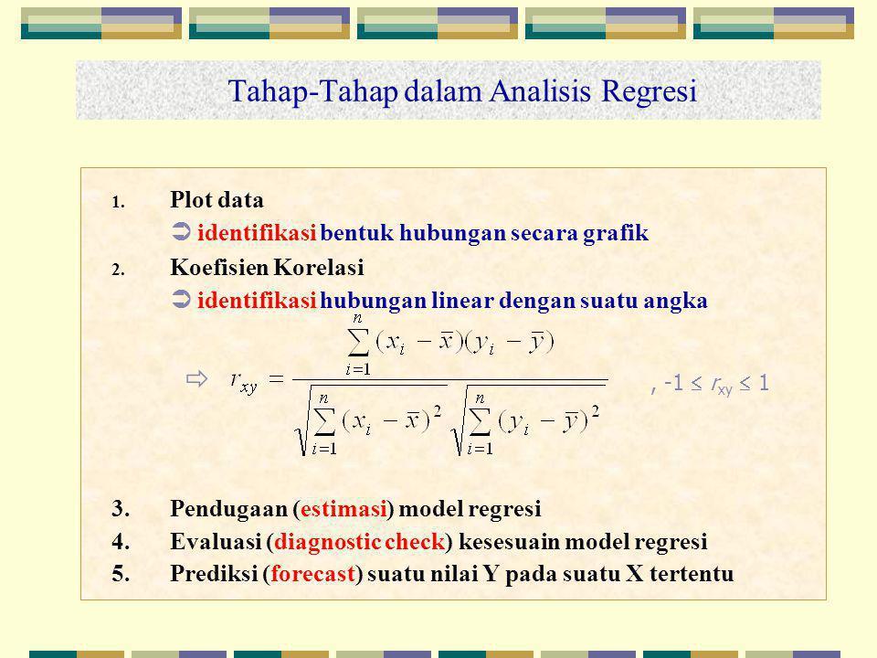 Tahap-Tahap dalam Analisis Regresi