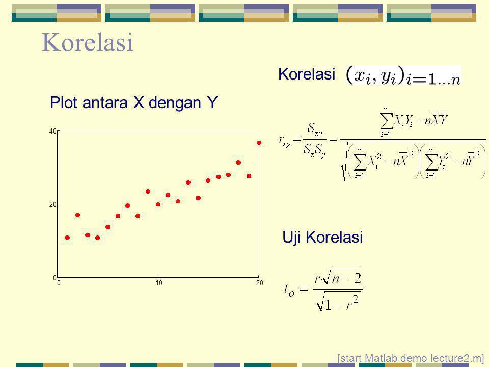 Korelasi Korelasi Plot antara X dengan Y Uji Korelasi