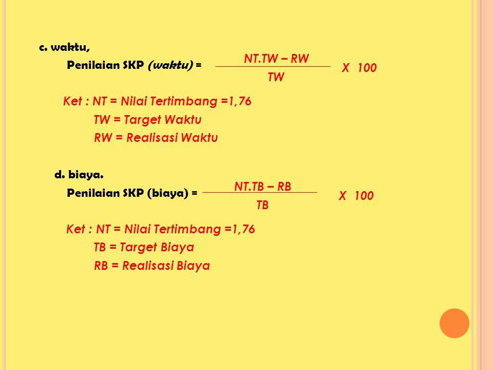 c. waktu, Penilaian SKP (waktu) = Ket : NT = Nilai Tertimbang =1,76 TW = Target Waktu RW = Realisasi Waktu d. biaya. Penilaian SKP (biaya) = TB = Target Biaya RB = Realisasi Biaya
