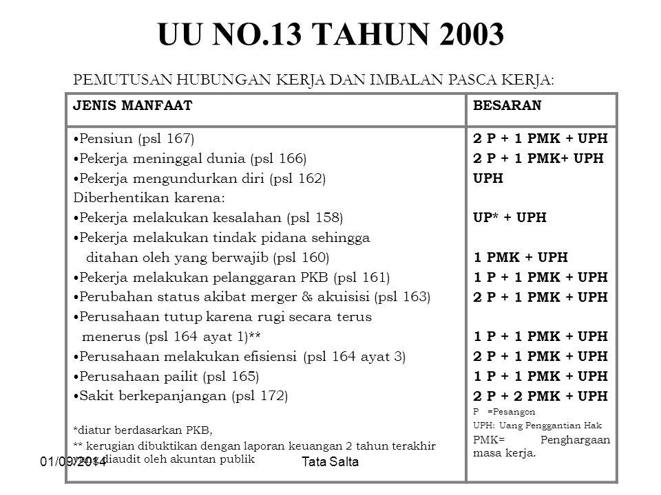 UU NO.13 TAHUN 2003 PEMUTUSAN HUBUNGAN KERJA DAN IMBALAN PASCA KERJA: