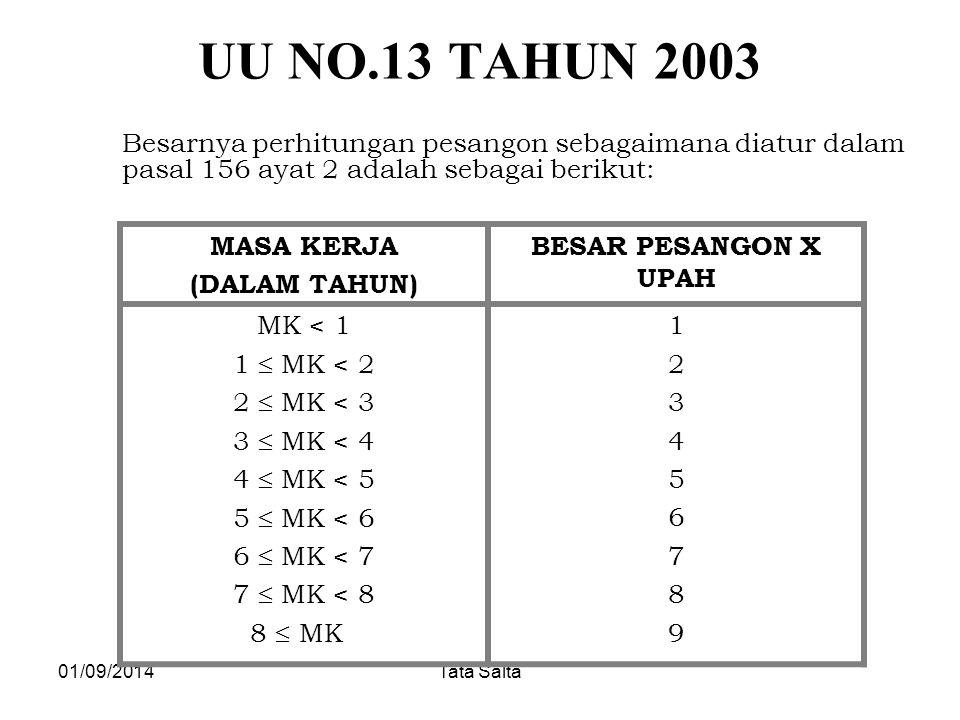 UU NO.13 TAHUN 2003 MASA KERJA (DALAM TAHUN) BESAR PESANGON X UPAH