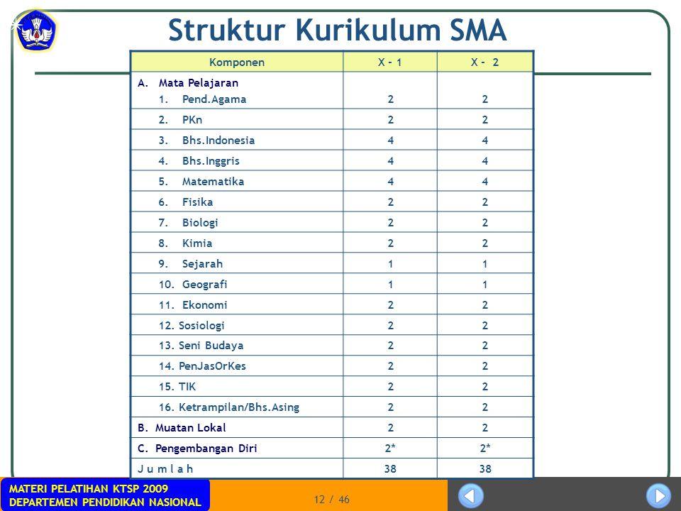 Struktur Kurikulum SMA