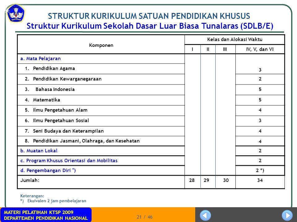 Struktur Kurikulum Sekolah Dasar Luar Biasa Tunalaras (SDLB/E)