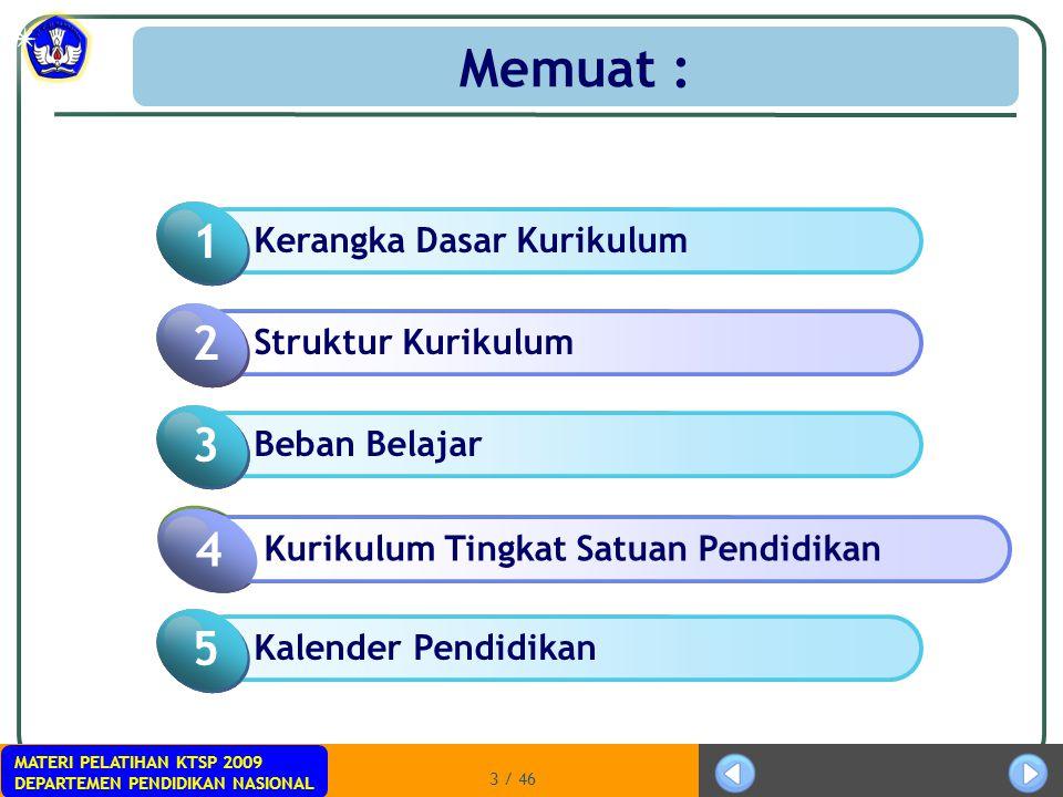 Memuat : 1 2 1 3 2 4 1 5 Click to add Title Kerangka Dasar Kurikulum