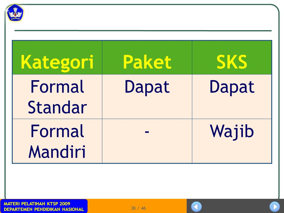 Kategori Paket SKS Formal Standar Dapat Formal Mandiri - Wajib